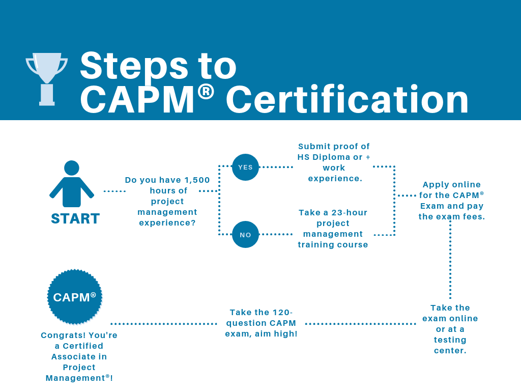 Capm Certification Nyc Capm Certification Courses Exam Prep