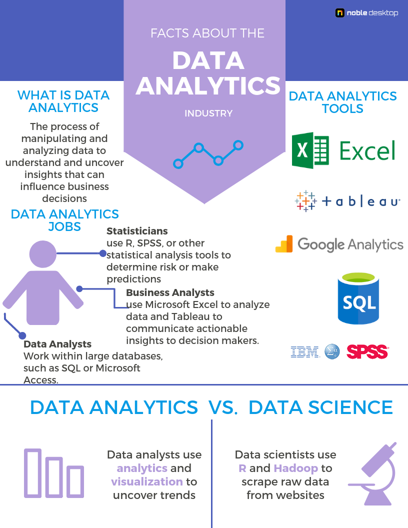 Data Analytics Classes & Bootcamps NYC | Excel, SQL, Tableau & Python